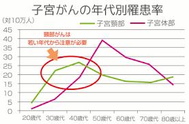 子宮グラフ