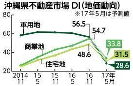 CzgtVYcVQAIAHcJ沖縄県内地価、上昇感強く