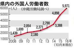 C4Qi73OVcAASreY外国人の雇用、沖縄も過去最多に