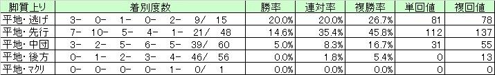中山芝03