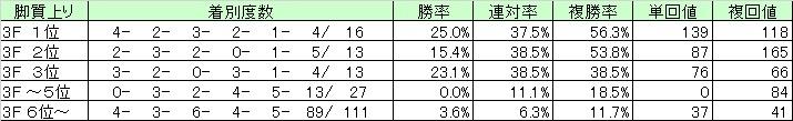 中山芝05