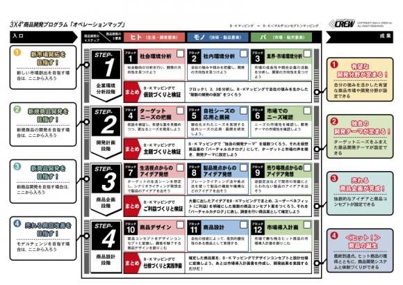 3x4 ロードマップ