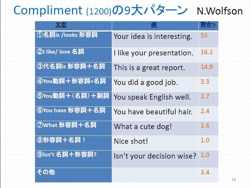 資料2Complimentの9大パターン