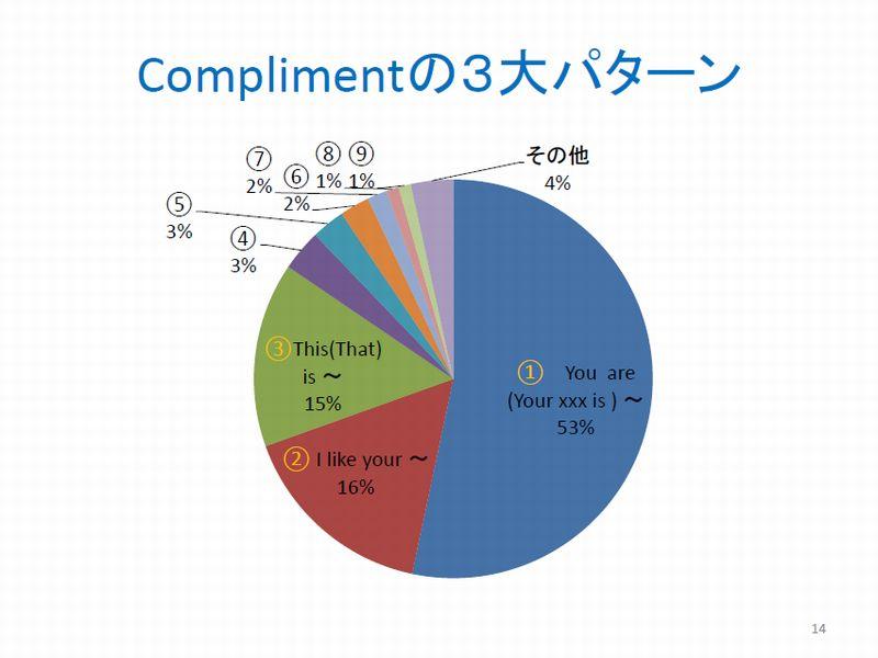 資料3Complimentの3大パターン