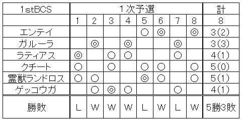 【オフ】1stBCS