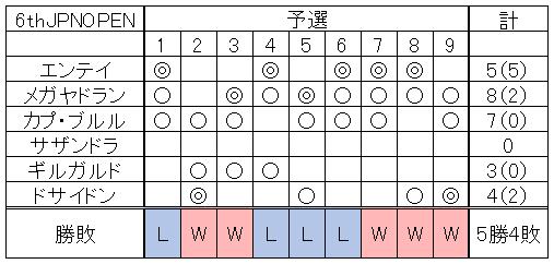 【オフ】6thJPNOPEN