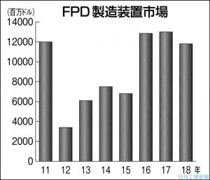 IHS_FPD_machine_market_11-18_image1.jpg