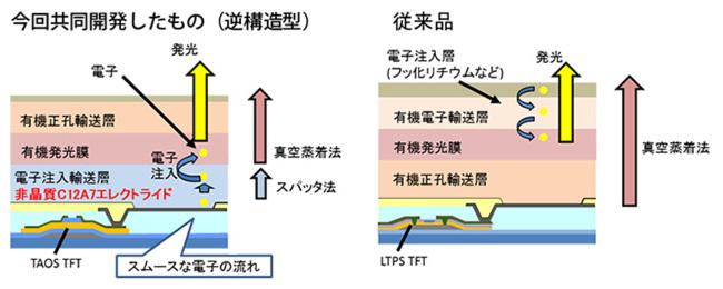 Titech_C12A7_OLED_image1.jpg