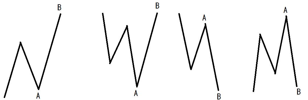 【FXお悩み相談】波を総合的に考える PART1-1
