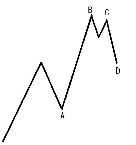 【FXお悩み相談】波を総合的に考える PART1-2