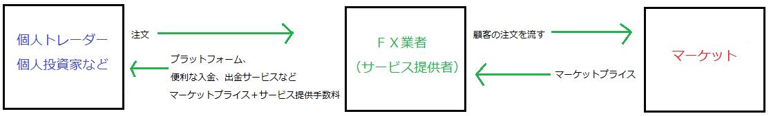 海外FX業者を選ぶ際の9つの条件 PART2-1