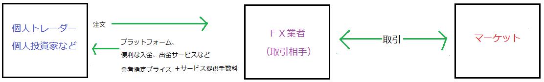 海外FX業者を選ぶ際の9つの条件 PART2-2
