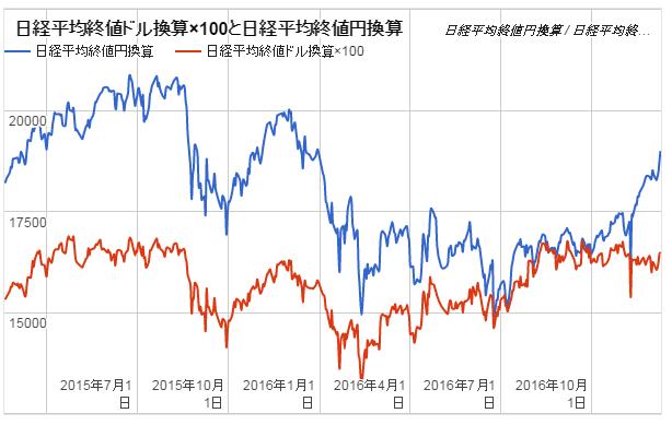 日経平均終値円・ドル換算グラフ