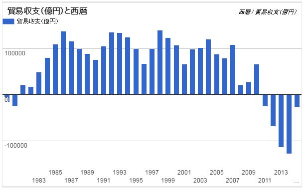 1979年からの貿易収支