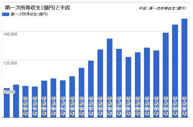 1996年からの第一次所得収支