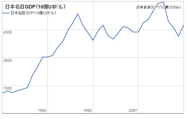 日本名目GDPドル表示