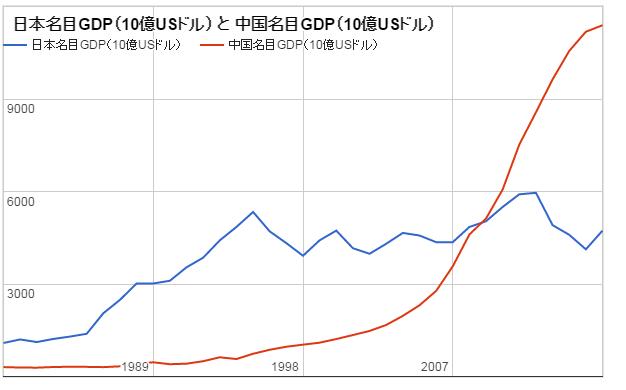 日本と中国の名目GDPドル表示