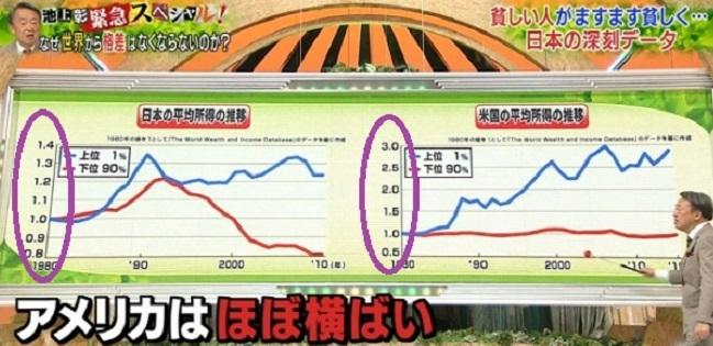 池上彰が「日本の格差の深刻さ」で使用したグラフが酷すぎる。ついに一線を超えてしまう。