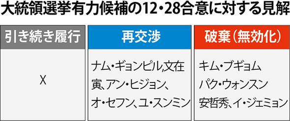 大統領選挙有力候補の12・28合意に対する見解 ハンギョレ新聞社