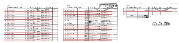 本日発表された15年の収支報告書を見たところ2万円のガソリンプリカを計50枚購入してます。1週間で8万円分購入してる時もあります。
