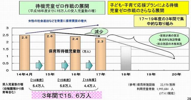 ◦平成14年度から「待機児童ゼロ作戦」を進め、待機児童は2年連続で減少中。待機児童数が全国最多の横浜市でも、ほぼ半減(平成16年1,190人→平成17年643人)