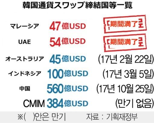 マレーシア・UAEとの通貨スワップは、先進国との契約でもなく米ドルを交換することでもないため韓国に大きな助けにならない。