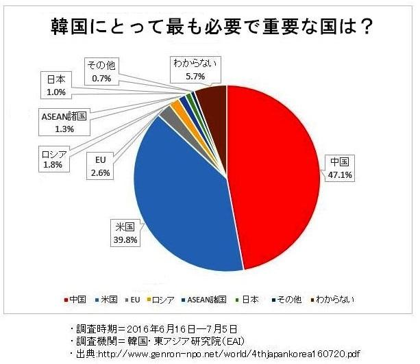 【朗報】韓国民1万人調査「韓国に一番必要でない国はどこですか?」