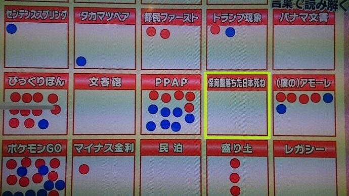 流行語大賞トップテンに選ばれた「保育園落ちた日本死ね」、街角シール投票ではゼロですね。