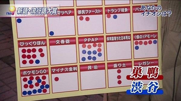 「保育園落ちた日本死ね」という言葉は全く流行しておらず、NHKが街頭で行った複数の世論調査においても1票も獲得できなかった!