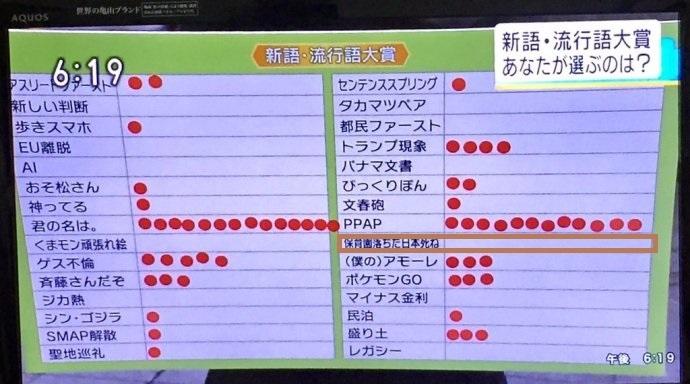 NHK名古屋「ほっとイブニング」が街頭で聞いた結果、「保育園落ちた日本死ね」を選んだ人は誰一人としていなかった!