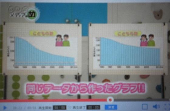 平成28年6月、池上彰は、NHKの番組で「同じデータでも縦軸のとり方を変えると、ちがって見える」と説明していた。