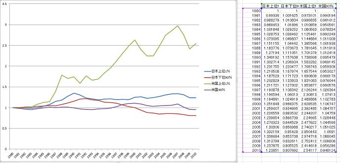 縦軸の目盛りを同じにして重ねて見ると、実は日本の格差よりもアメリカの格差の方が大きかった!