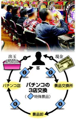 【悲報】パチンコ換金(三店方式)は合法 政府答弁書