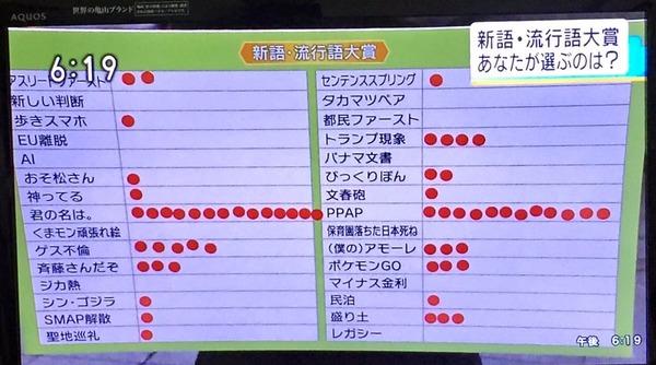 【流行語大賞】受賞した「保育園落ちた日本死ね」、NHK街頭アンケートでは0票だった模様(キャプあり)