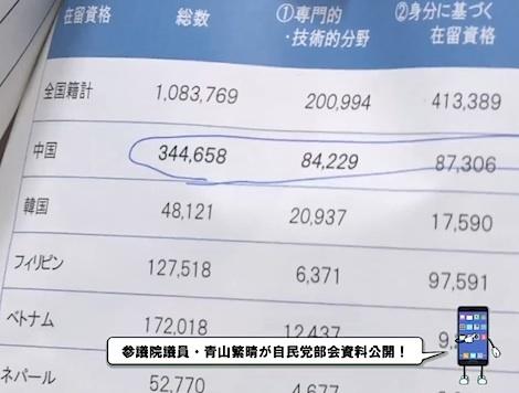 内訳を見たら、圧倒的に中国が多い。「自由民主党政務調査会外国人労働者等特別委員会」は、外国人労働者受け入れ拡大推進派の集まりだが、そこに反対派の青山繁晴が乗り込んだ。