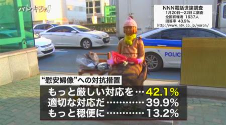 韓国プサンの日本総領事館の前に慰安婦像が置かれた事を受け、韓国に駐在する大使を一時帰国させるなどした、日本政府の対抗措置についてはもっと厳しい対応を取った方が良いが42.1%でした