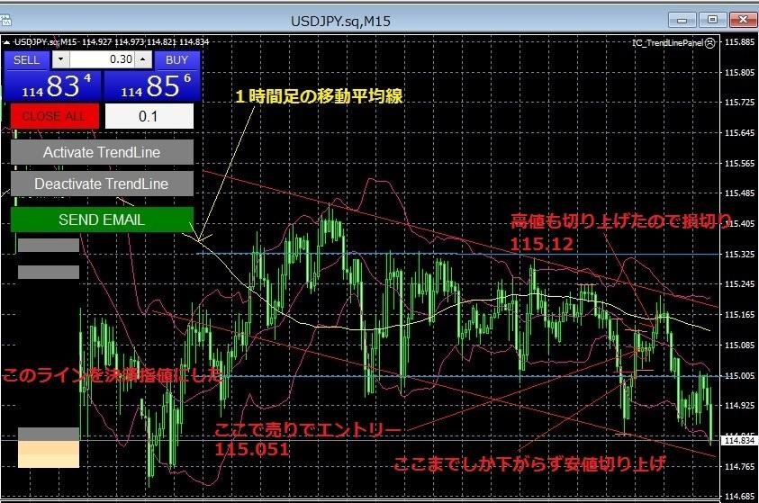 ドル円20161214-22時30分-15分足
