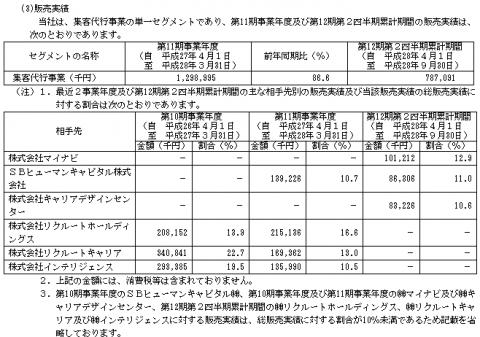 キャリアインデックス(6538)販売実績と取引先