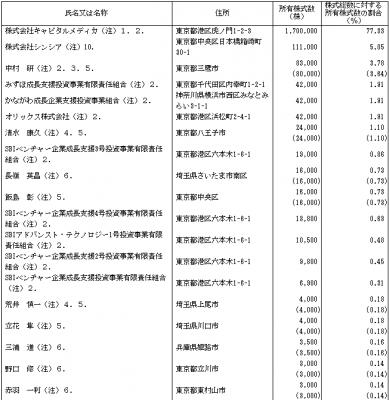 シンシア(7782)IPO株主とロックアップ