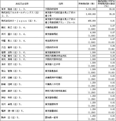 MS-Japan(6539)IPO株主とロックアップ