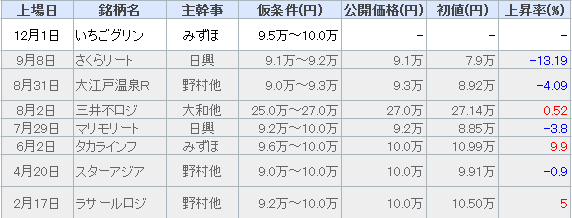 2016年リート騰落率