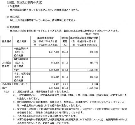 MS-Japan(6539)IPO販売実績