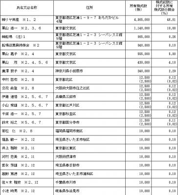 船場(6540)IPO株主とロックアップ