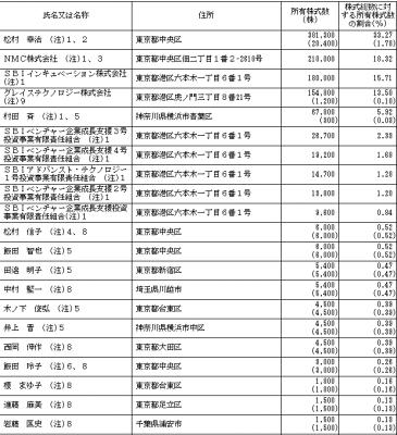 グレイステクノロジー(6541)IPOロックアップとVC