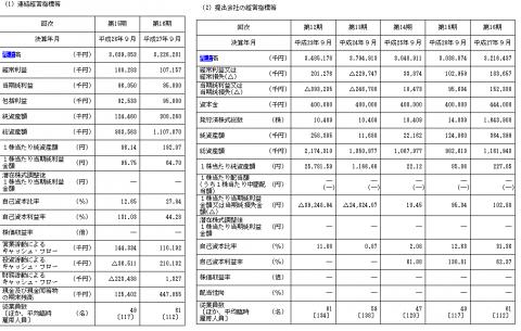 リネットジャパングループ(3556)IPO初値予想