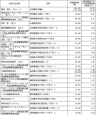 リネットジャパングループ(3556)IPO株主状況とベンチャーキャピタル