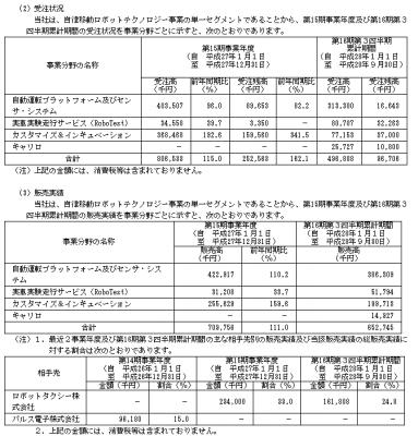 ZMP(7316)IPO取引先