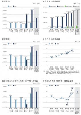 日本モーゲージサービス(7192)IPO売上と評判