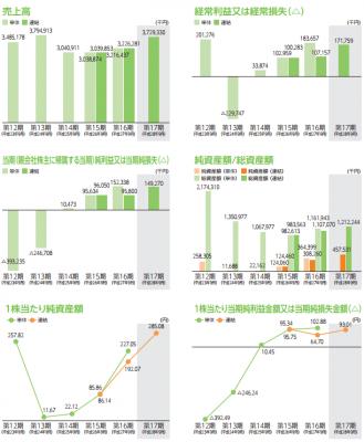 リネットジャパングループ(3556)IPO業績と黒字