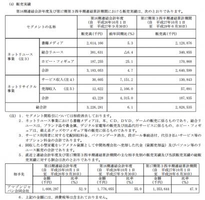 リネットジャパングループ(3556)IPO販売実績と販売先